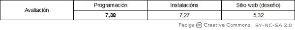 Tabela avaliação